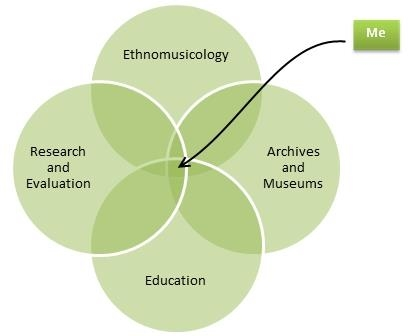 Expertise across education, evaluation, ethnomusicology, and archives and museums.